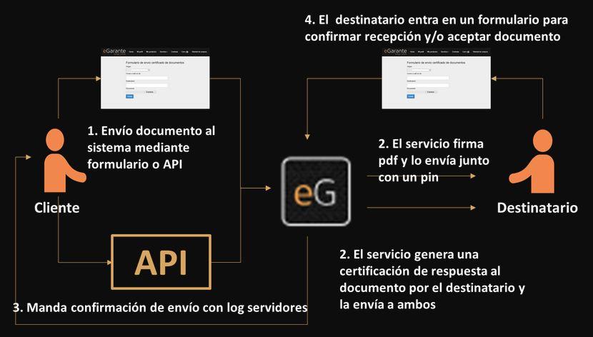 proceso-certificacion-doc
